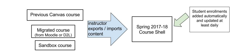 diagram showing content goes into course shell